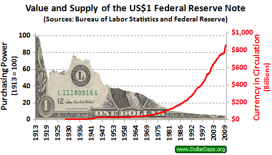 Valía más un dolar en 1913 que 100 dólares al dóa de hoy